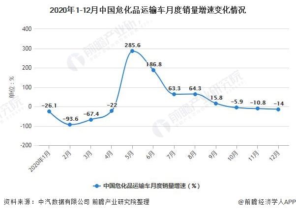 2020年1-12月中国危化品运输车月度销量增速变化情况