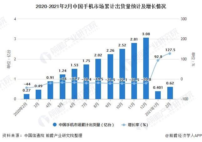 2020-2021年2月中国手机市场累计出货量统计及增长情况