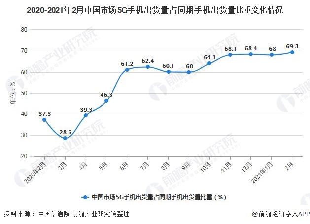 2020-2021年2月中国市场5G手机出货量占同期手机出货量比重变化情况