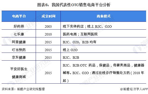 图表6:我国代表性OTC销售电商平台分析