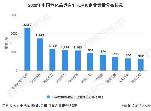 2020年中国危化品运输车TOP10企业销量分布情况