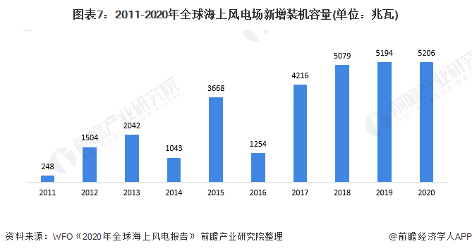 圖表7:2011-2020年全球海上風電場新增裝機容量(單位:兆瓦)