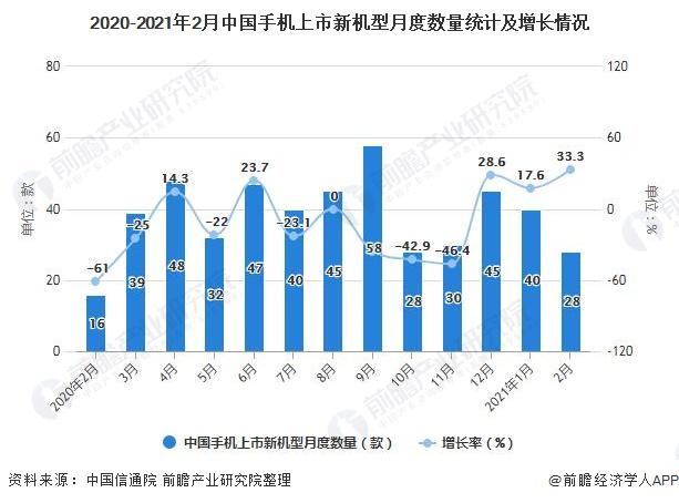 2020-2021年2月中国手机上市新机型月度数量统计及增长情况
