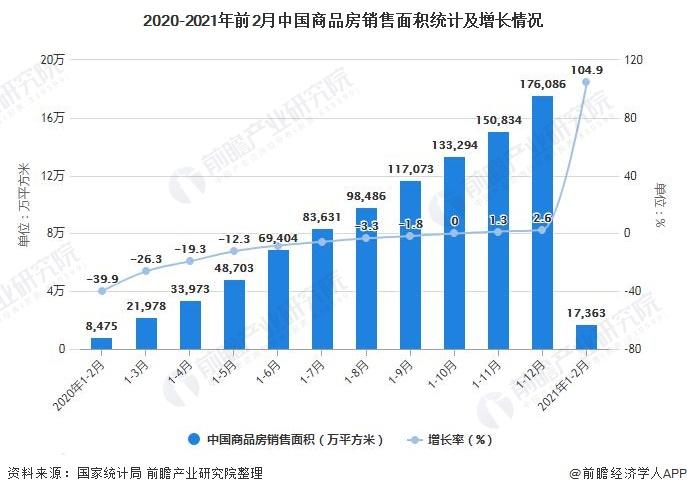 2020-2021年前2月中国商品房销售面积统计及增长情况