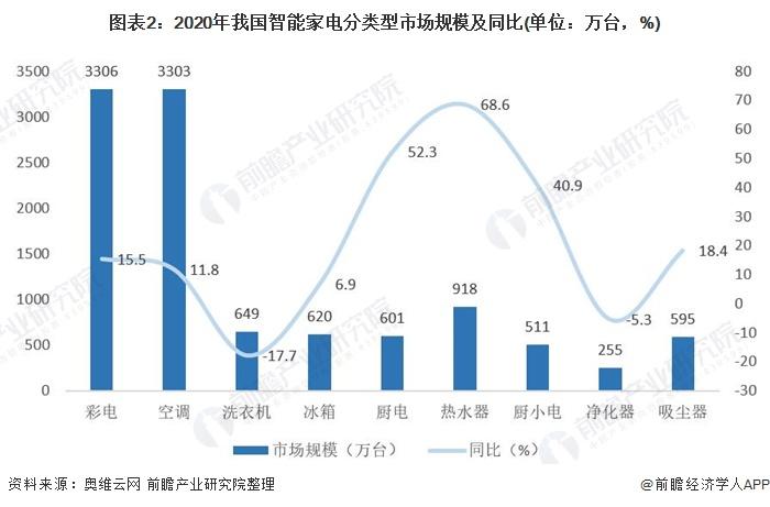 图表2:2020年我国智能家电分类型市场规模及同比(单位:万台,%)