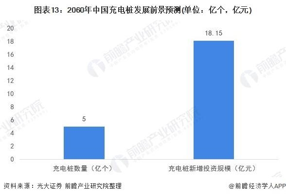 图表13:2060年中国充电桩发展前景预测(单位:亿个,亿元)