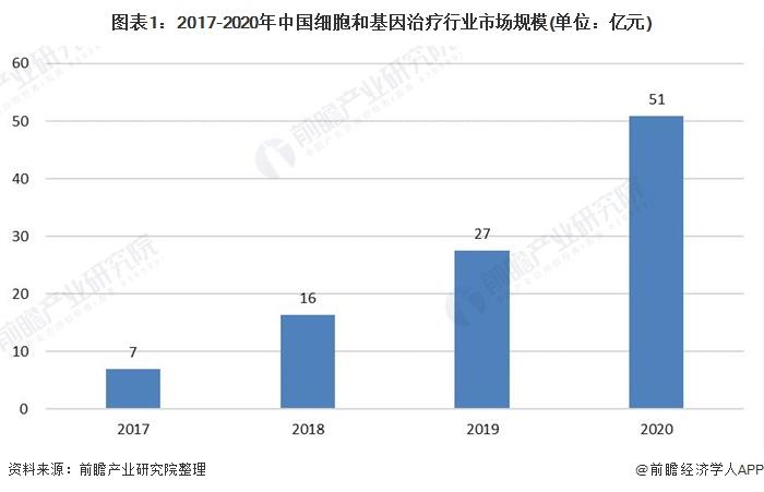 图表1:2017-2020年中国细胞和基因治疗行业市场规模(单位:亿元)