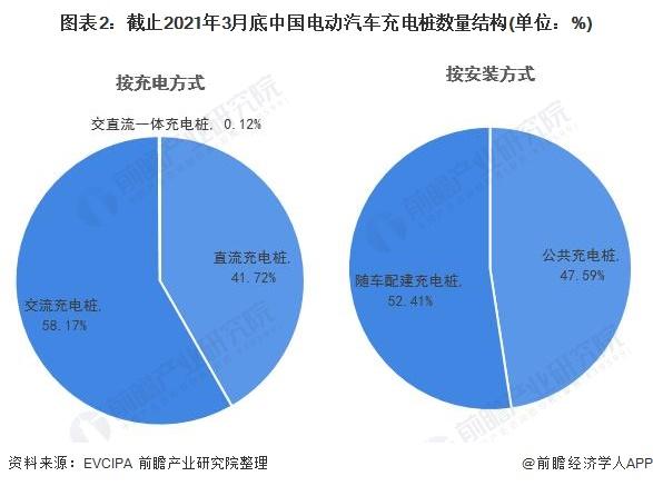 图表2:截止2021年3月底中国电动汽车充电桩数量结构(单位:%)