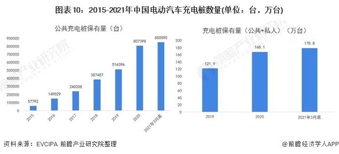 图表10:2015-2021年中国电动汽车充电桩数量(单位:台,万台)