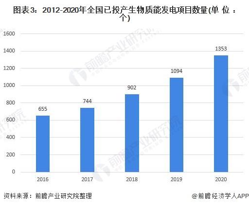 圖表3:2012-2020年全國已投產生物質能發電項目數量(單位:個)