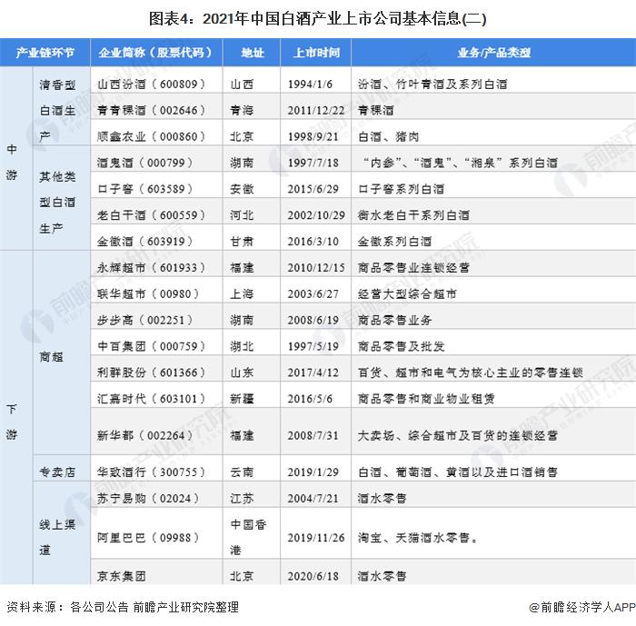 圖表4:2021年中國白酒產業上市公司基本信息(二)