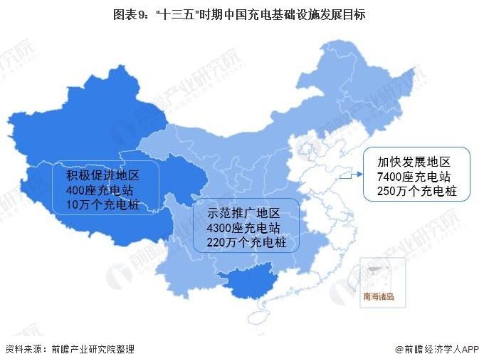"""图表9:""""十三五""""时期中国充电基础设施发展目标"""