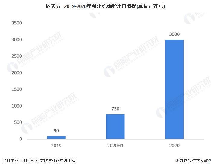 图表7:2019-2020年柳州螺蛳粉出口情况(单位:万元)