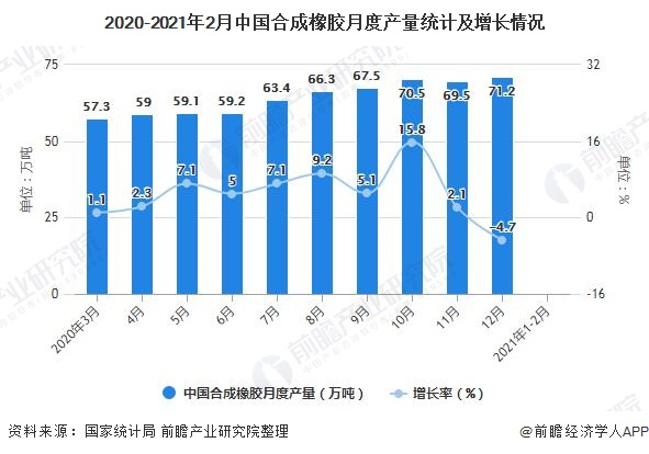 2020-2021年2月中国合成橡胶月度产量统计及增长情况