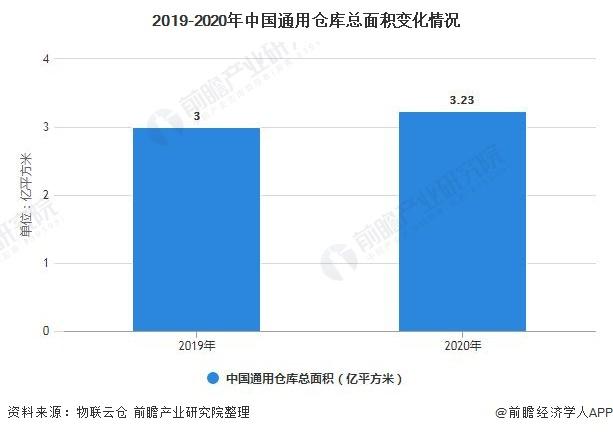 2019-2020年中国通用仓库总面积变化情况