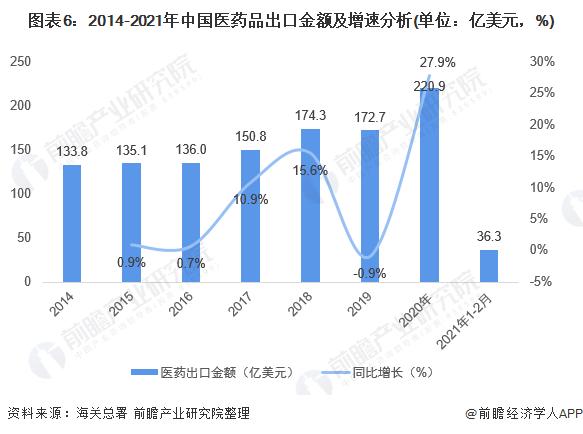 图表6:2014-2021年中国医药品出口金额及增速分析(单位:亿美元,%)