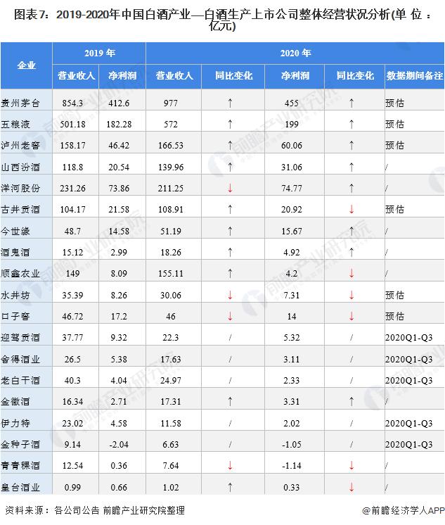 圖表7:2019-2020年中國白酒產業——白酒生產上市公司整體經營狀況分析(單位:億元)