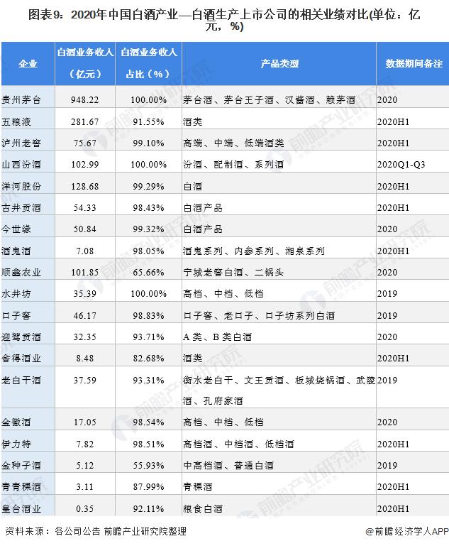 圖表9:2020年中國白酒產業——白酒生產上市公司的相關業績對比(單位:億元,%)