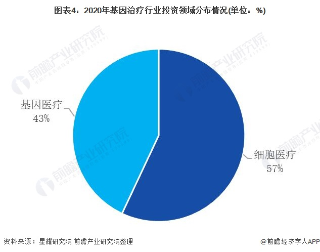图表4:2020年基因治疗行业投资领域分布情况(单位:%)