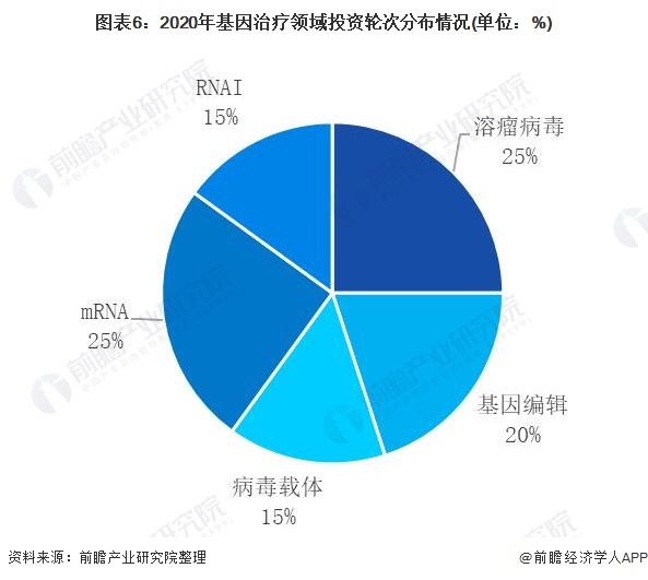 图表6:2020年基因治疗领域投资轮次分布情况(单位:%)