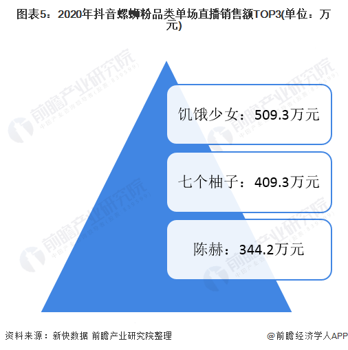 图表5:2020年抖音螺蛳粉品类单场直播销售额TOP3(单位:万元)
