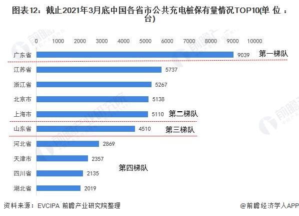 图表12:截止2021年3月底中国各省市公共充电桩保有量情况TOP10(单位:台)