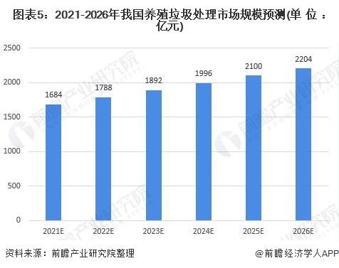图表5:2021-2026年我国养殖垃圾处理市场规模预测(单位:亿元)