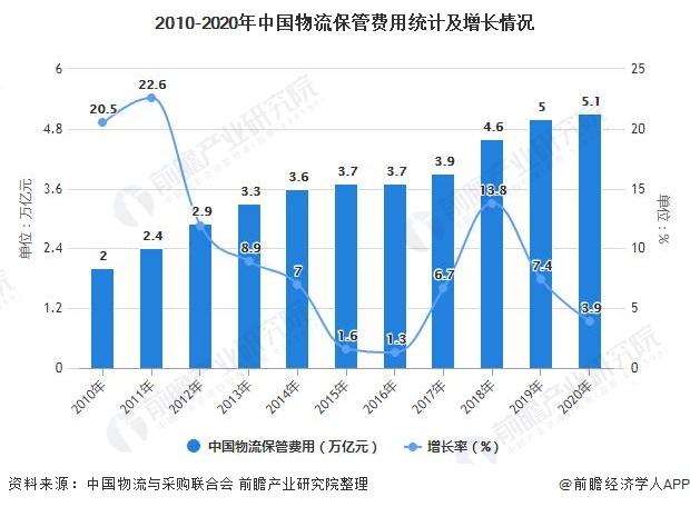2010-2020年中国物流保管费用统计及增长情况