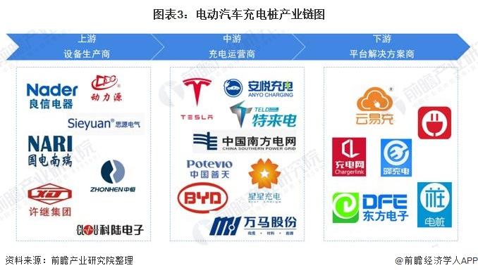 图表3:电动汽车充电桩产业链图