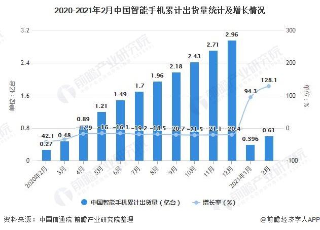 2020-2021年2月中国智能手机累计出货量统计及增长情况