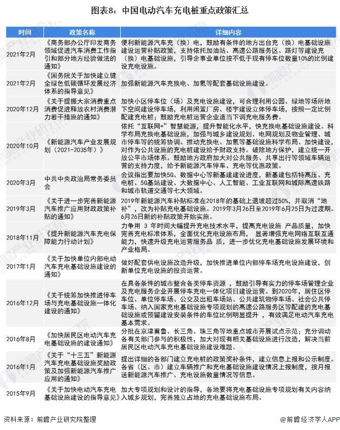 图表8:中国电动汽车充电桩重点政策汇总