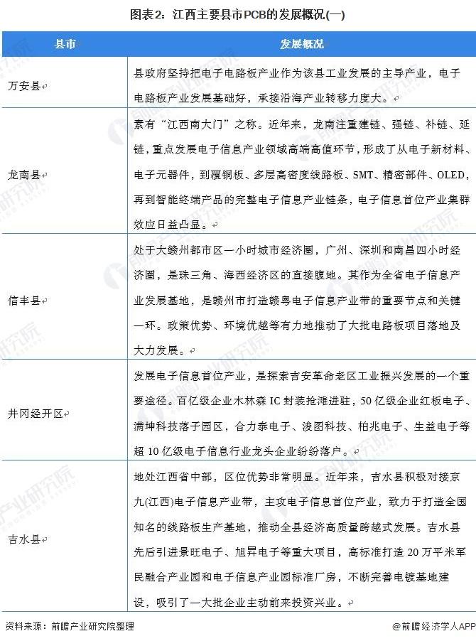 图表2:江西主要县市PCB的发展概况(一)