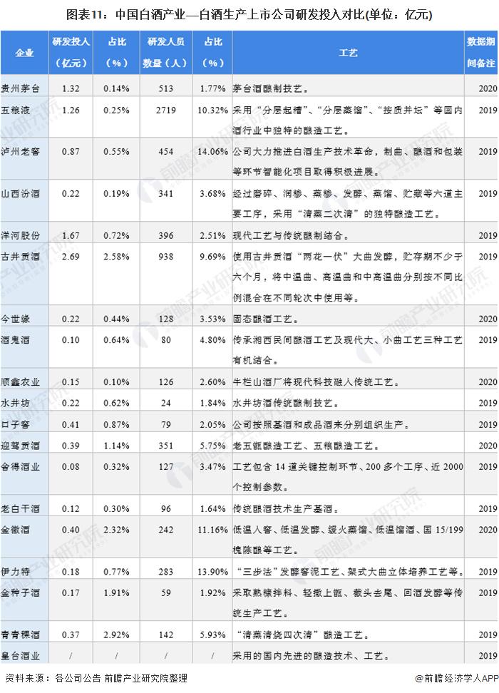圖表11:中國白酒產業——白酒生產上市公司研發投入對比(單位:億元)