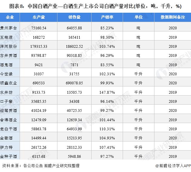 圖表8:中國白酒產業——白酒生產上市公司白酒產量對比(單位:噸,千升,%)