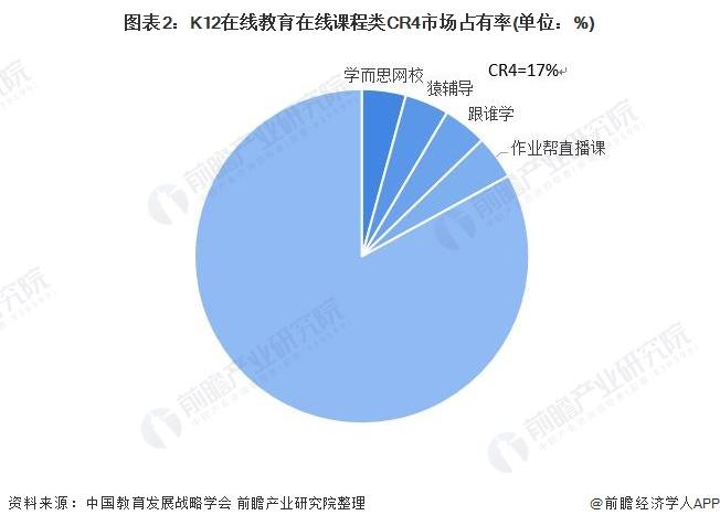 图表2:K12在线教育在线课程类CR4市场占有率(单位:%)