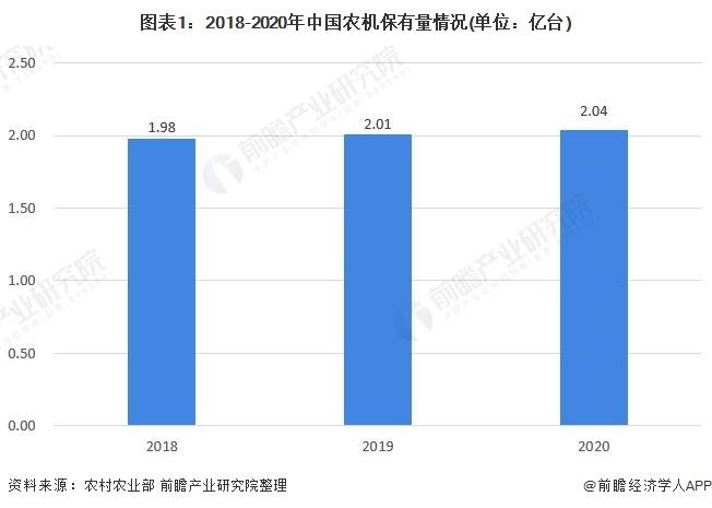 图表1:2018-2020年中国农机保有量情况(单位:亿台)