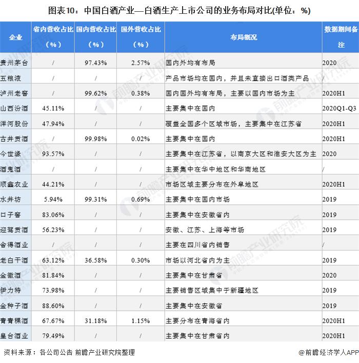 圖表10:中國白酒產業——白酒生產上市公司的業務布局對比(單位:%)