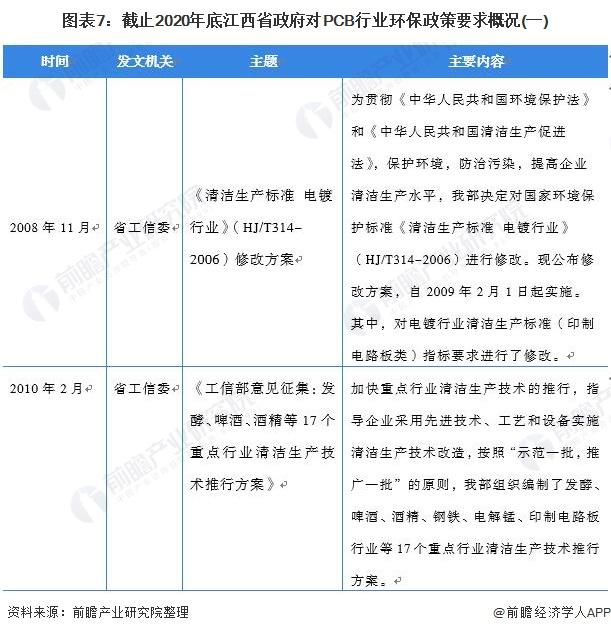 图表7:截止2020年底江西省政府对PCB行业环保政策要求概况(一)