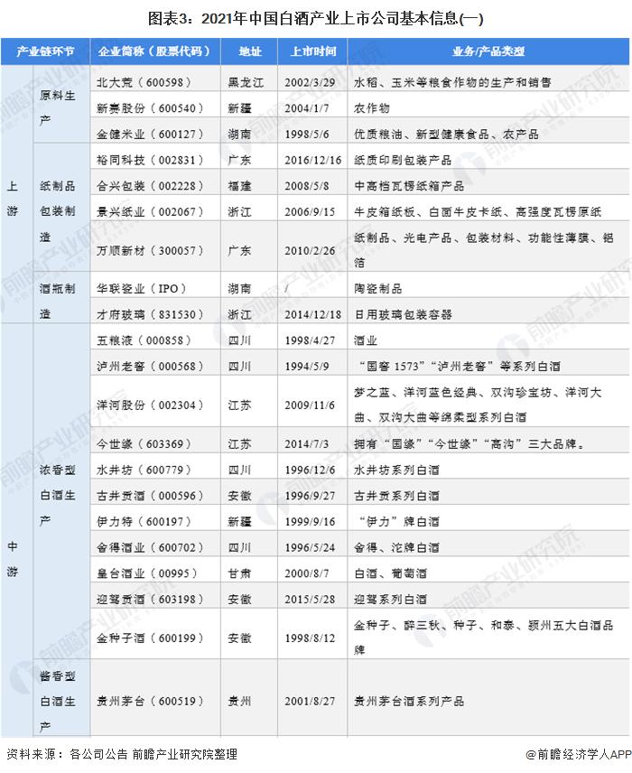 圖表3:2021年中國白酒產業上市公司基本信息(一)