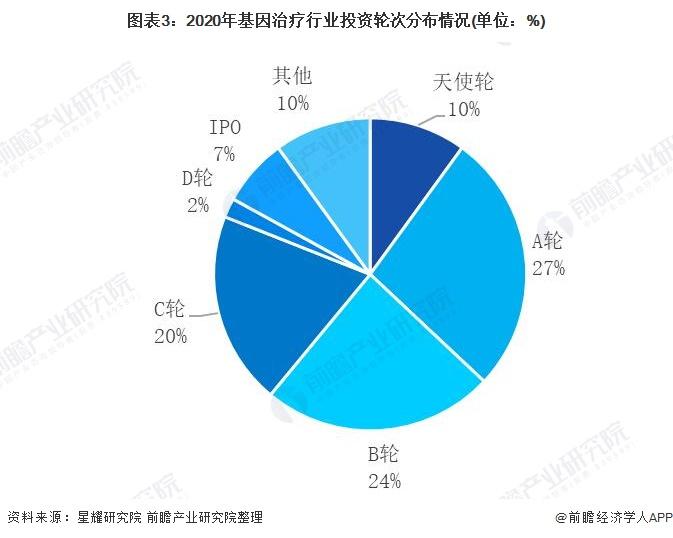 图表3:2020年基因治疗行业投资轮次分布情况(单位:%)