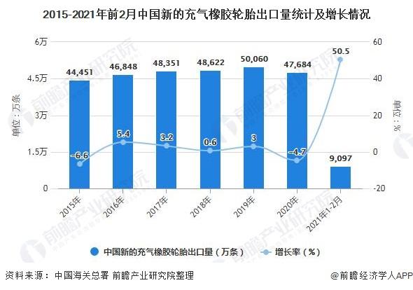 2015-2021年前2月中国新的充气橡胶轮胎出口量统计及增长情况