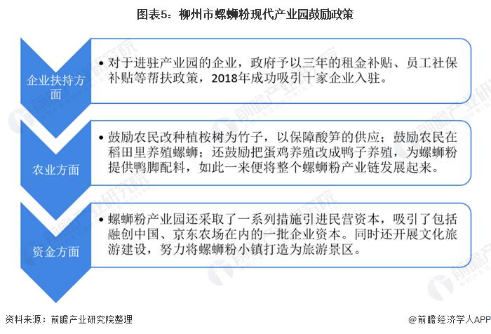 图表5:柳州市螺蛳粉现代产业园鼓励政策