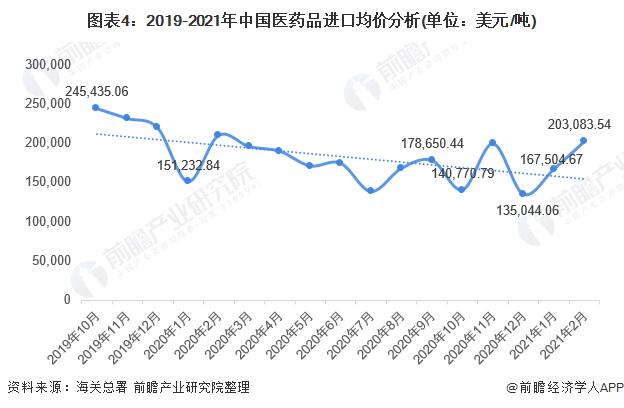 图表4:2019-2021年中国医药品进口均价分析(单位:美元/吨)
