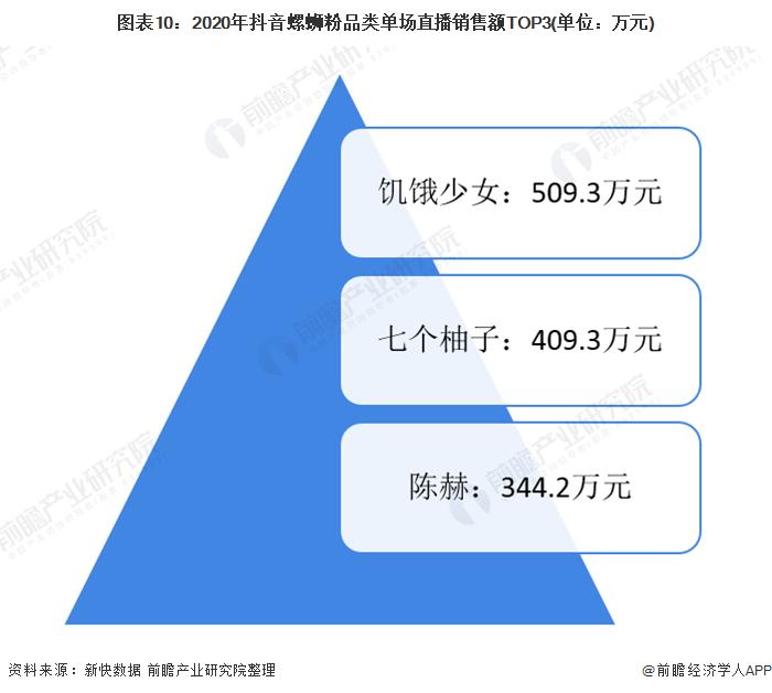 图表10:2020年抖音螺蛳粉品类单场直播销售额TOP3(单位:万元)