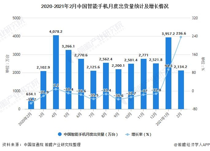 2020-2021年2月中国智能手机月度出货量统计及增长情况