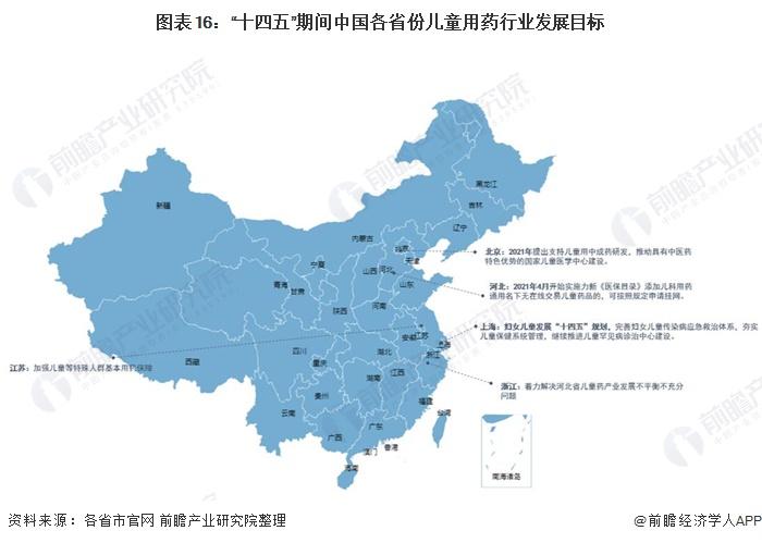 """图表16:""""十四五""""期间中国各省份儿童用药行业发展目标"""