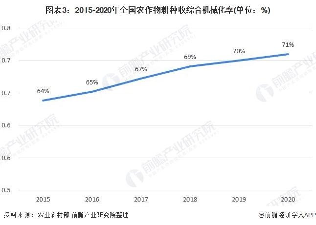 图表3:2015-2020年全国农作物耕种收综合机械化率(单位:%)