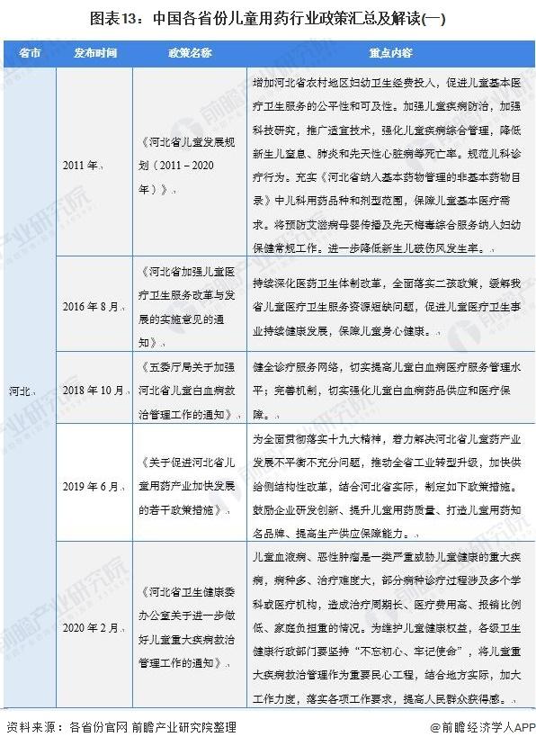 图表13:中国各省份儿童用药行业政策汇总及解读(一)
