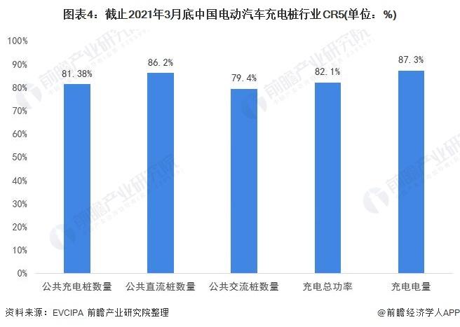 图表4:截止2021年3月底中国电动汽车充电桩行业CR5(单位:%)