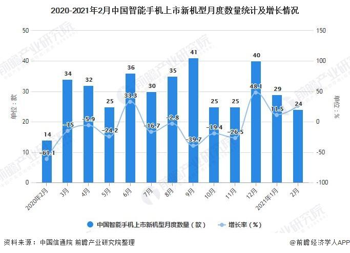 2020-2021年2月中国智能手机上市新机型月度数量统计及增长情况